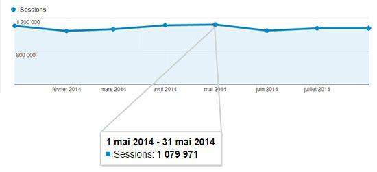 graph témoignages Un Million dHommes nous font Confiance chaque Mois !