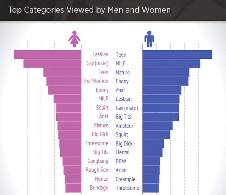 infographie Comment proposer à une Femme de Regarder un film X?