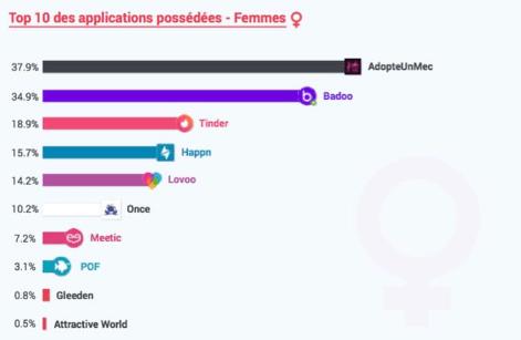 Application de rencontres Femme Et Lapplication de Rencontre Préférée des Femmes Est...