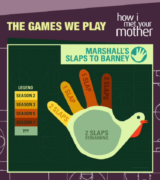 SlapBet How I Met Your Mother Comment séduire comme Barney Stinson (linfographie) ?