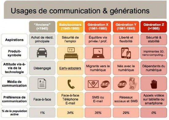 schema communication