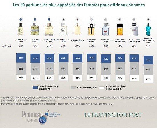 parfums hommes préférés par les femmes