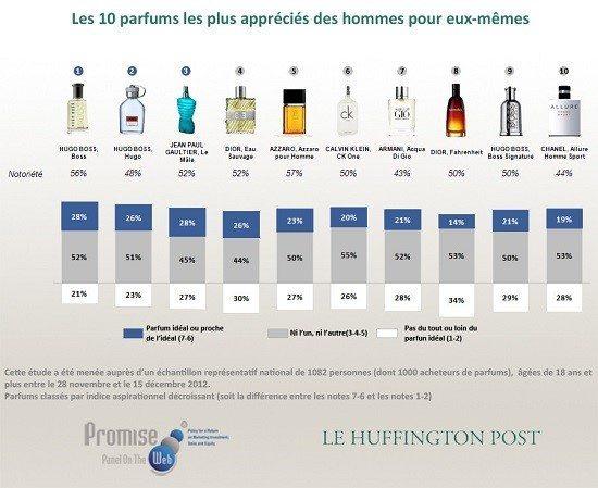 parfums préférés des hommes